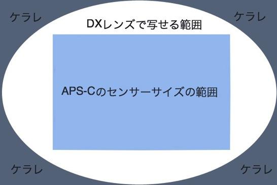APS Cの写せる範囲