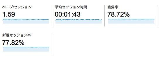 Googleアナリティクスのセッション時間