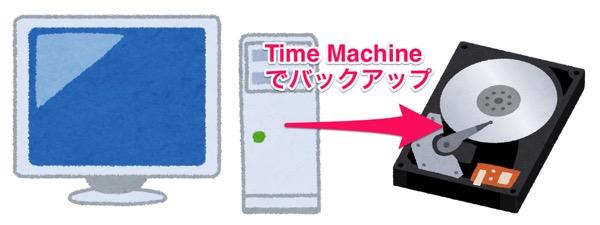 MacからHDDにバックアップ