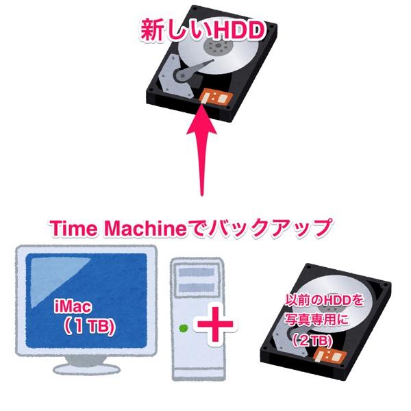 Macと外付けHDDをバックアップ