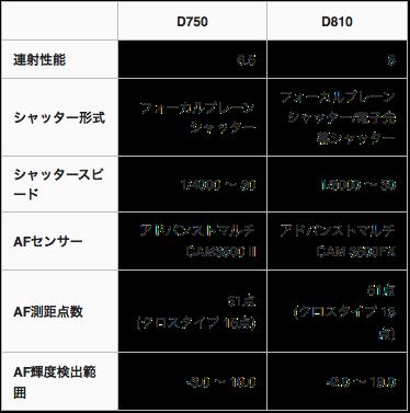D810 D750 連写AF性能比較