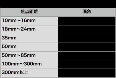 APS-C機の焦点距離と画角