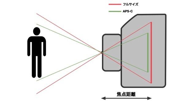 フルサイズ APS Cの焦点距離と画角の関係