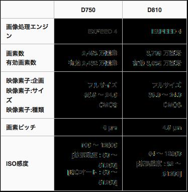 D810 D750 ISO画素数比較