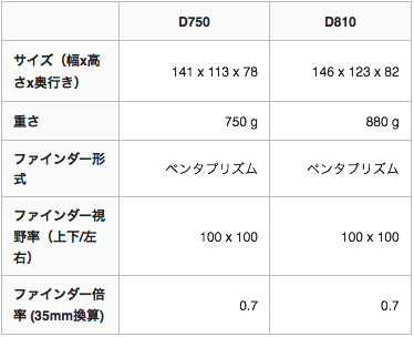 D810 D750 形状・ファインダー視野率比較