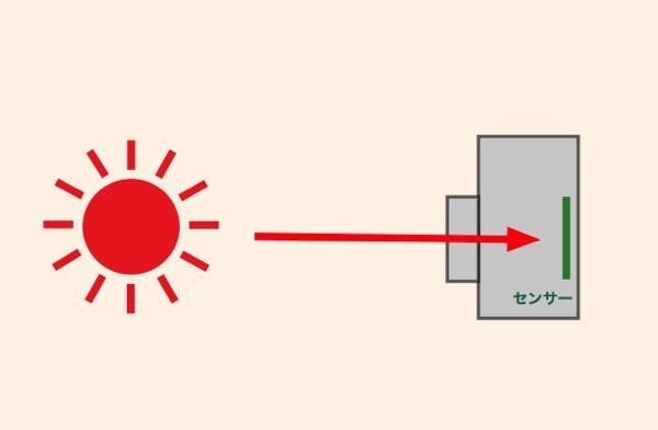 センサーに光を取り入れる