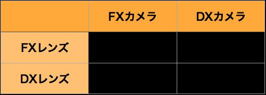 DXレンズFXレンズ