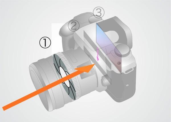 絞り シャッタースピード ISO感度2