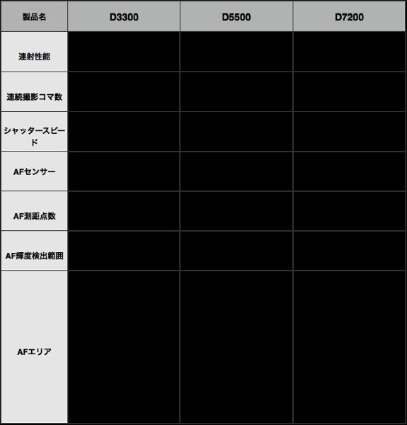 D7200 D5500 D3200AF性能