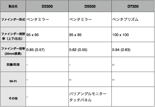D7200 D5500 D3300 その他の機能比較