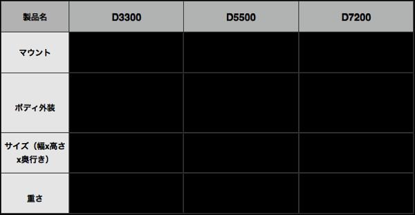 D7200 D5500 D3300 外観サイズ比較