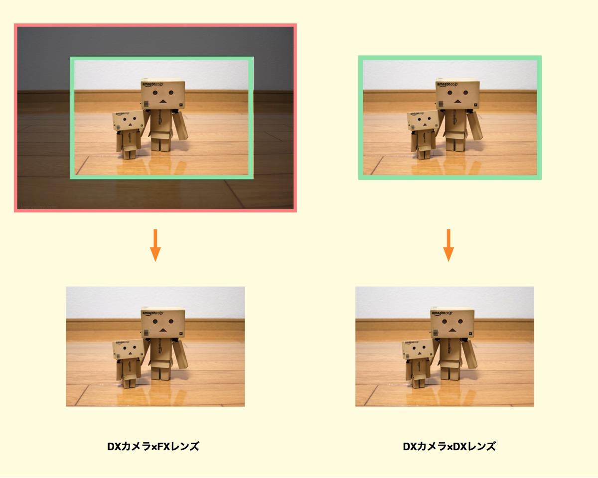DXカメラにFX・DXレンズをつけて撮影