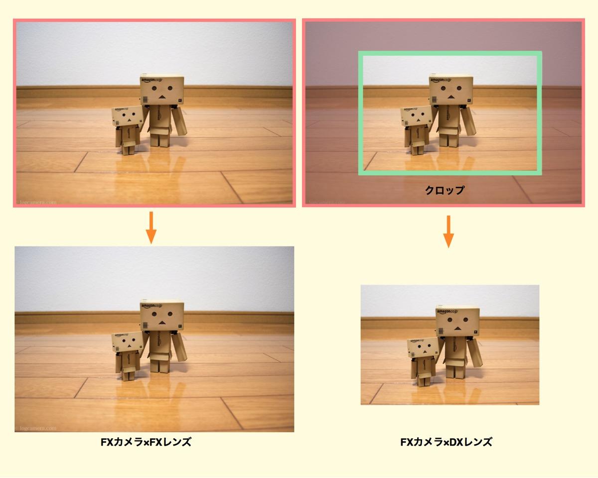 FXカメラにFX/DXレンズ