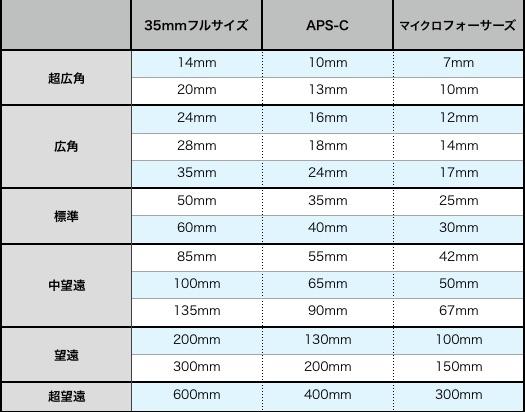焦点距離の比較
