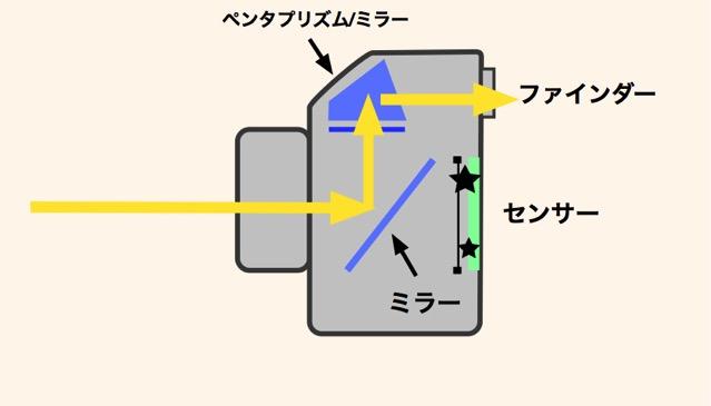 一眼レフ構造 光の流れ