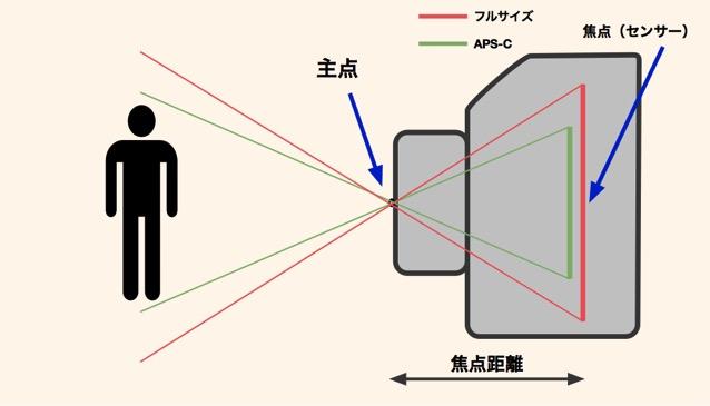 焦点距離 フルサイズとAPS-C