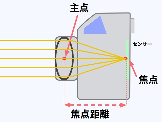 焦点 カメラの内部