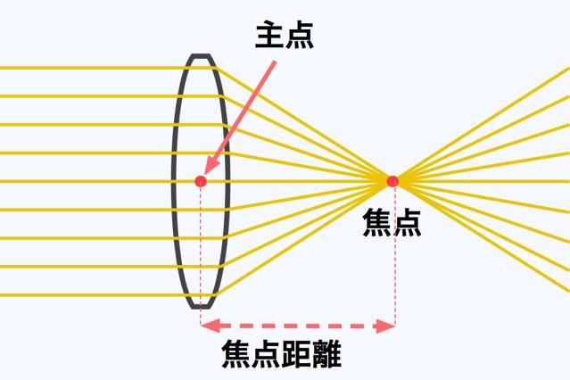 焦点 主点 焦点距離の関係