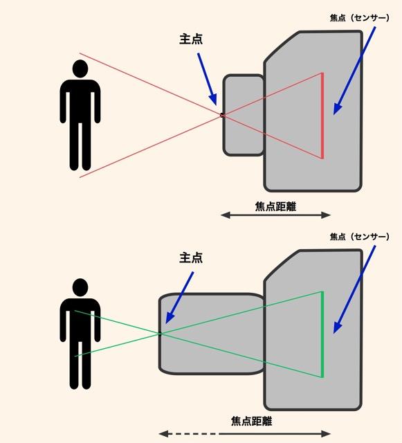 焦点距離の長さの比較