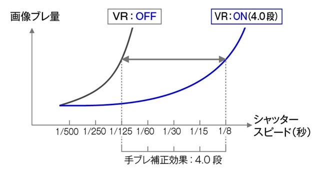 AF-S NIKKOR 24-70mm f/2.8G ED VRの手ぶれ補正