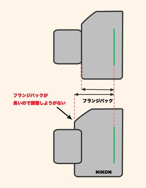 フランジバックの説明2