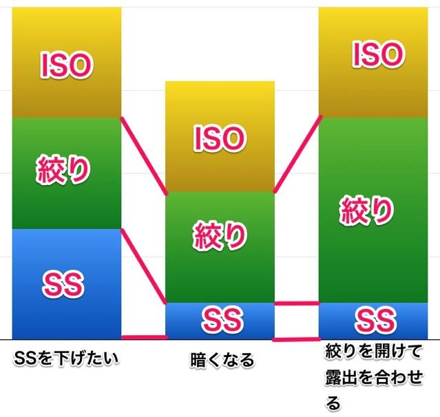 ISO f SS