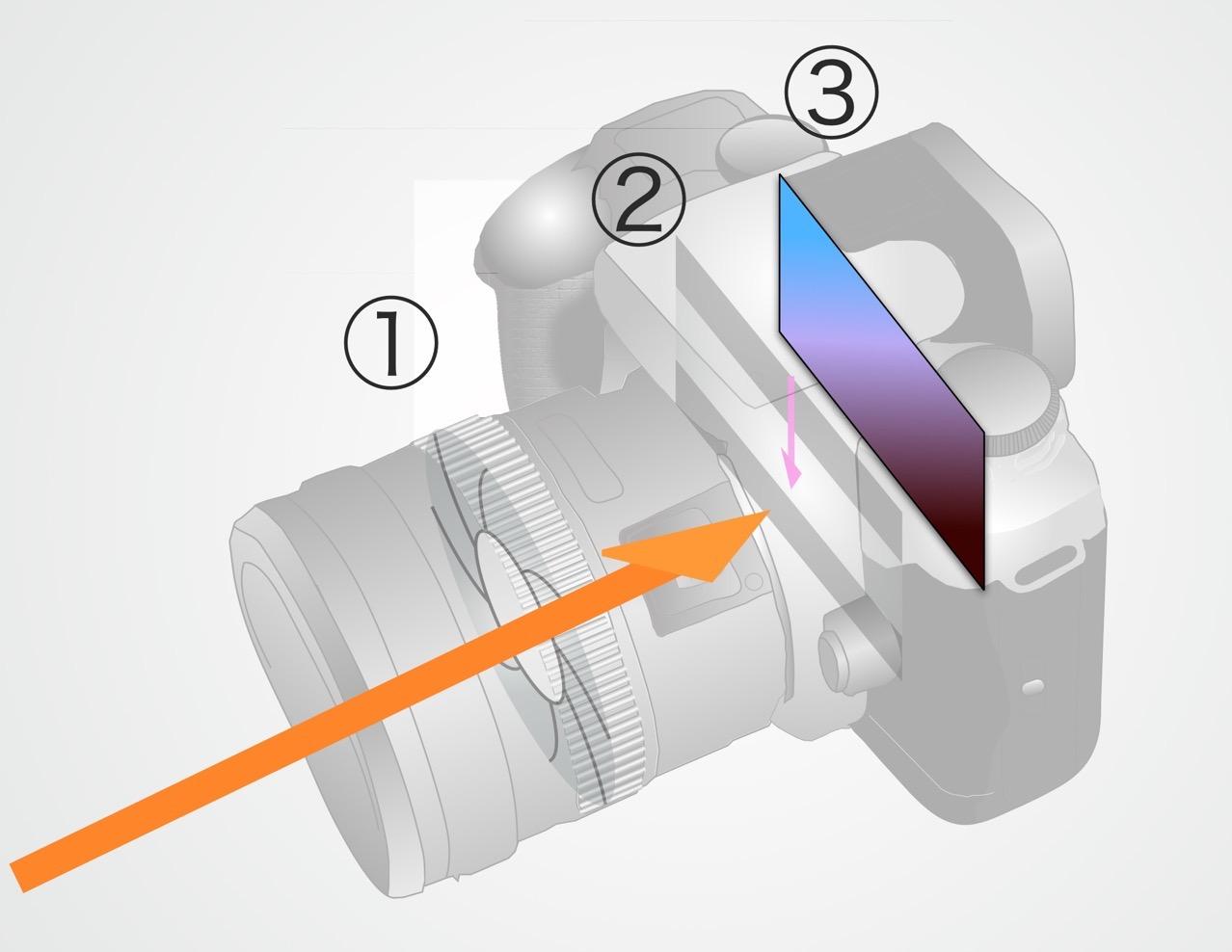 絞り シャッタースピード ISO感度