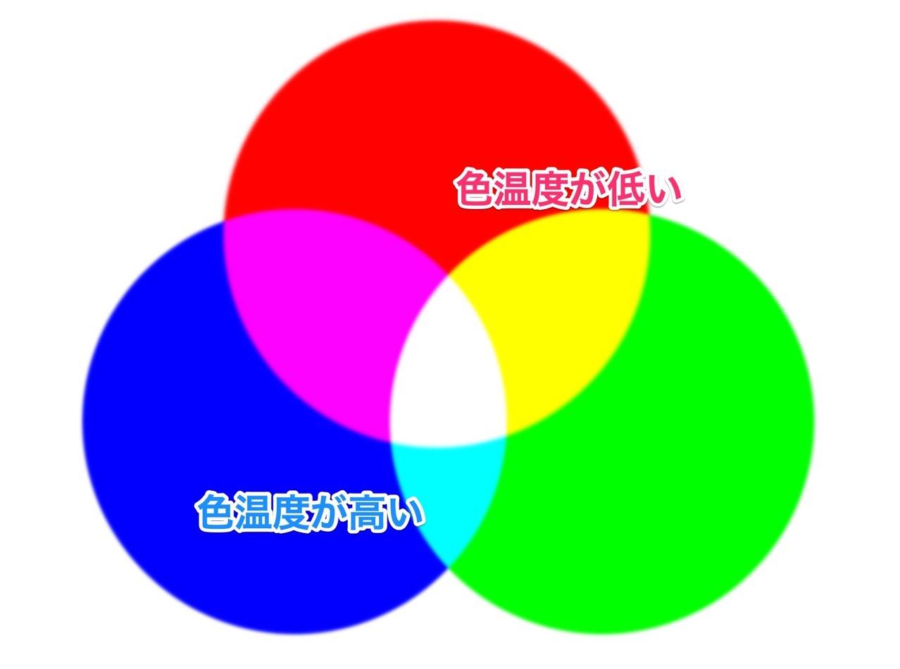 色温度と加法混色色相環