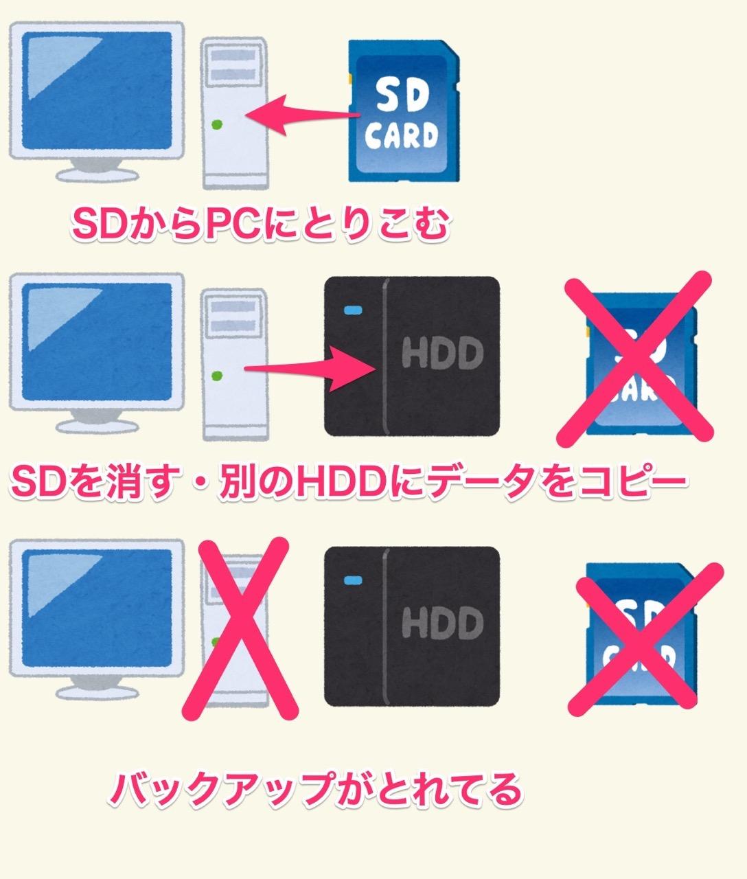 HDDにバックアップ