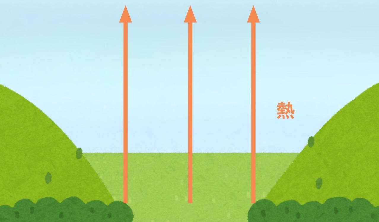 放射冷却の図